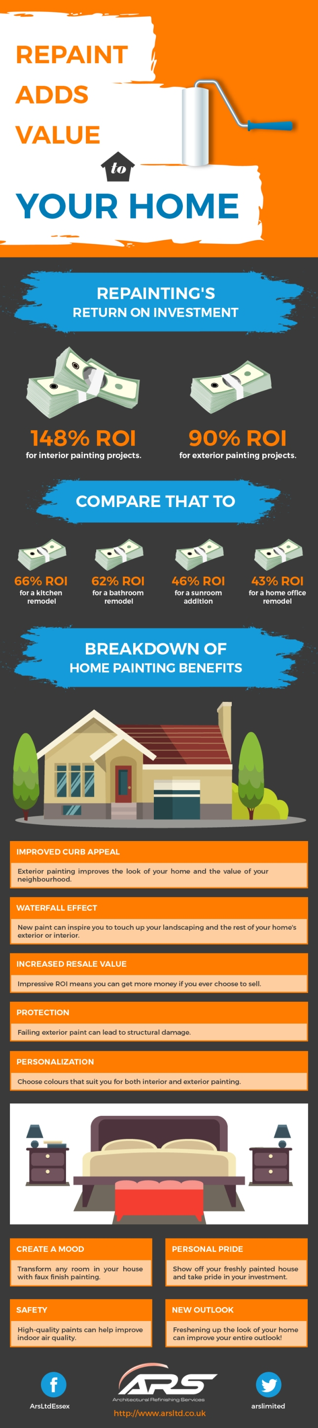 Repaint Adds Value to Your Home